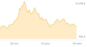 bitcoin-novembre-mars