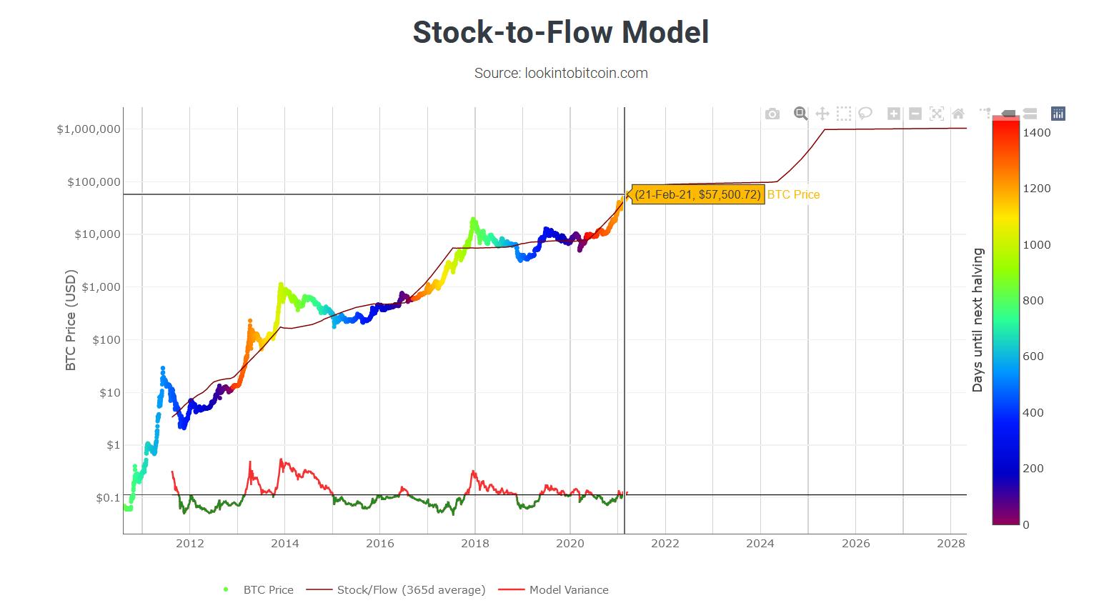 Modèle Stock to Flow BTC Edouard Lamoine